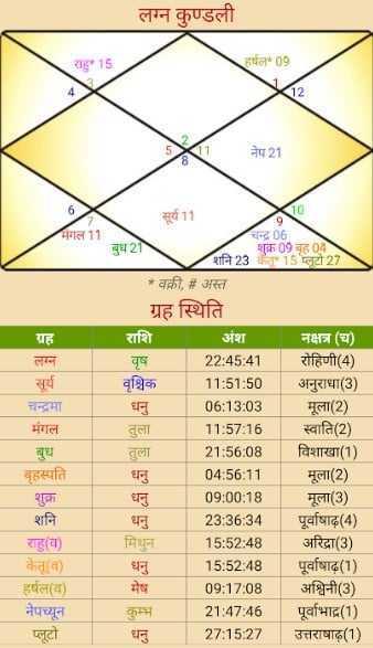 Uddhav Thackeray  Shapath Grahan Kundali