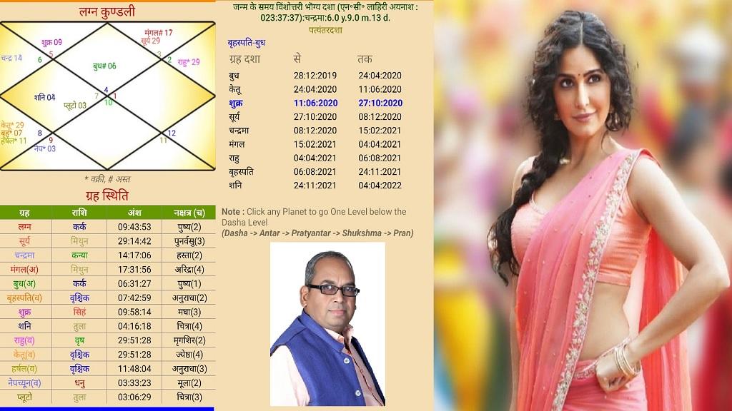 Katrina Kaif Janm Kundali Horoscope Birth Chart by pandit dayanand shahstri